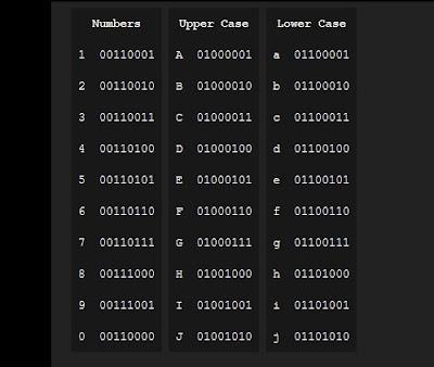 cara menghitung angka biner bit komputer