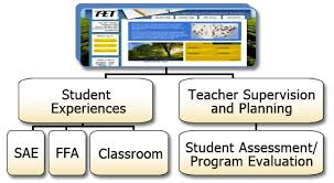 Student Supervision System