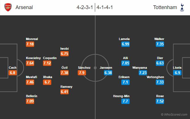 Possible Lineups, Team News, Stats – Arsenal vs Tottenham