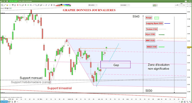 Analyse technique CAC40 [10/04/2018] -1-