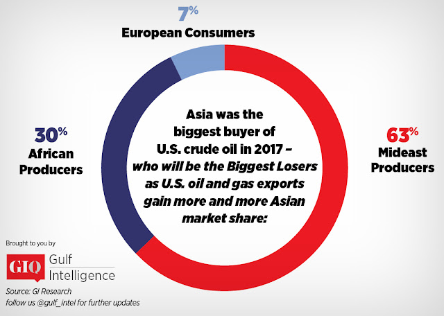 GIQ Survey: Mideast Producers Seen Hit Hardest By Higher U.S. Oil & Gas Export Share in Asia