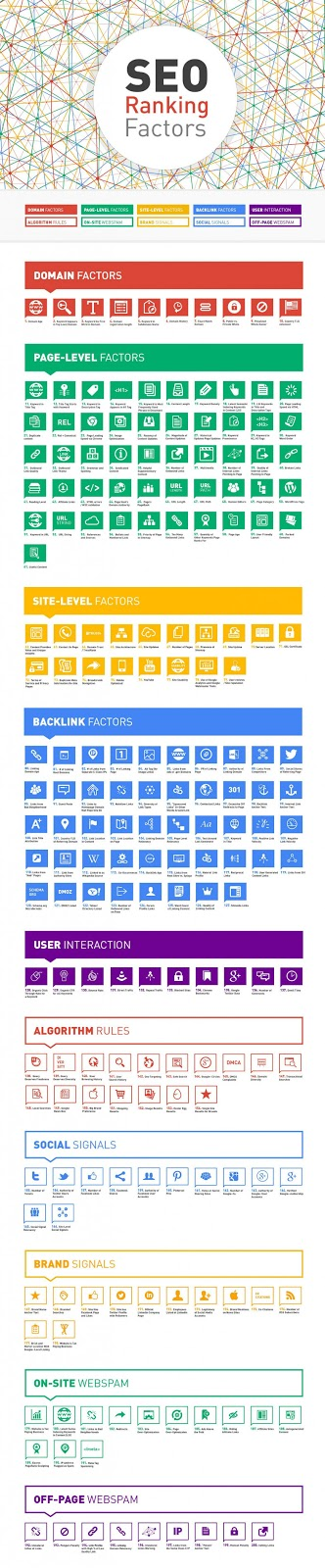 Google Ranking Factor Inforgraphics presented by Freelancers HUB