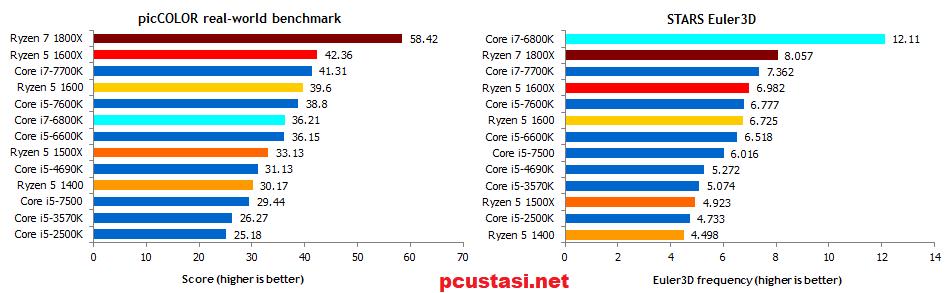 ryzen-5-1600x-ve-i5-7600k-karşılaştırma-testi-pcustasi.net