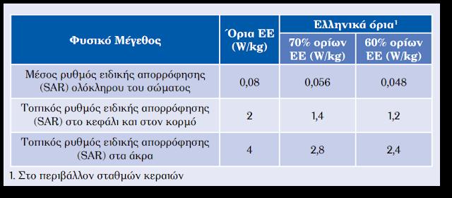 Πίνακας τιμών S.A.R, Ε.Ε και Ελλάδος