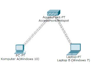 Cara Lengkap Sharing Data File Di Semua Windows