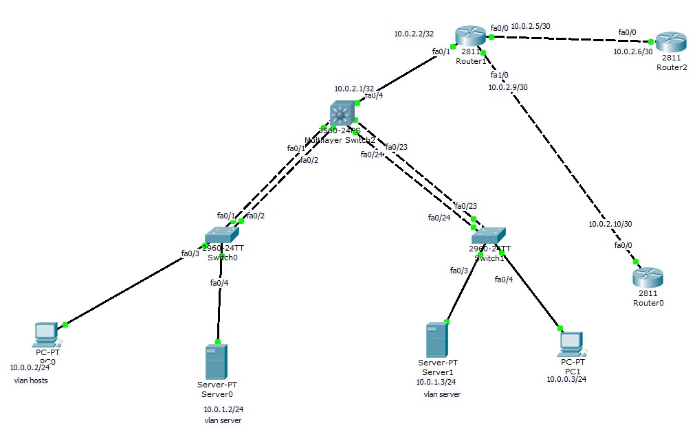 CCNP tutorial: layer 3 switch & inter-vlan routing Part 1