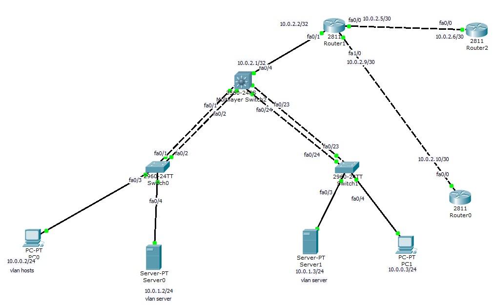 CCNP tutorial: layer 3 switch & inter-vlan routing Part 1-3 X-R0oT ...