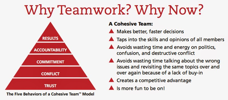 five functions of a team Lencioni reveals the five dysfunctions that are at the very heart of why teams —  even the best  in the context of a team, commitment is a function of two things: .