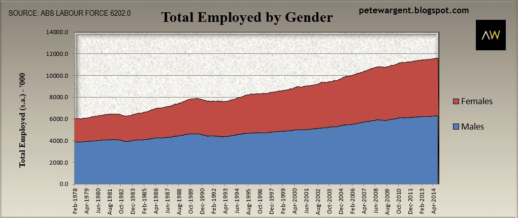 total employed by gender