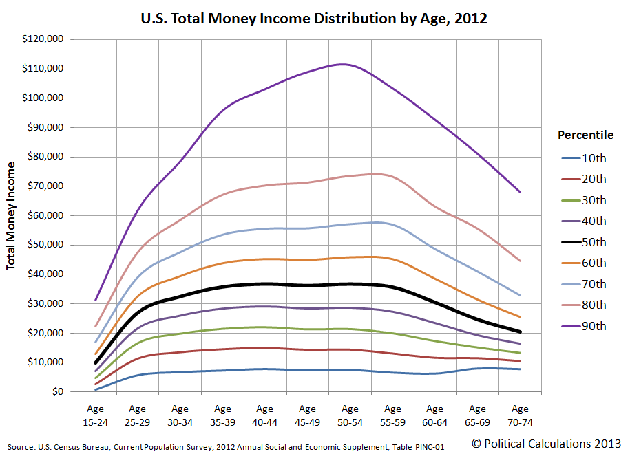 U.S. Total Money Income Distribution by Age, 2012