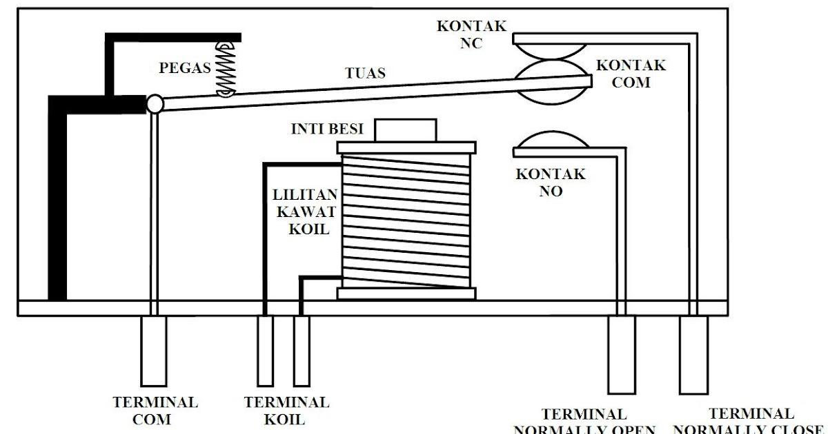 teknik elektronika  pengertian relay cara kerja dan kontruksinya