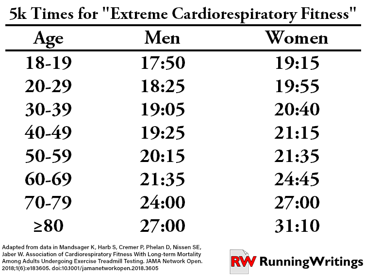After Looking At These Times We Can See The Disconnect Between Whats Elite Population Level And For A Runner