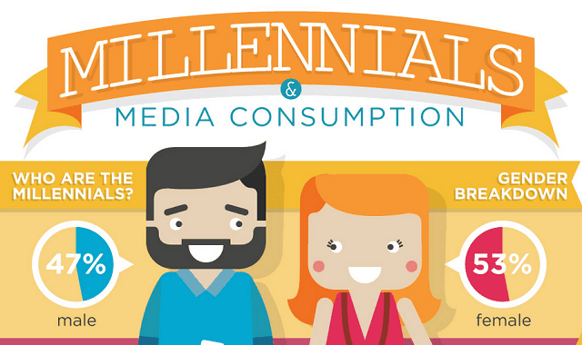 Image: Millennials and Media Consumption