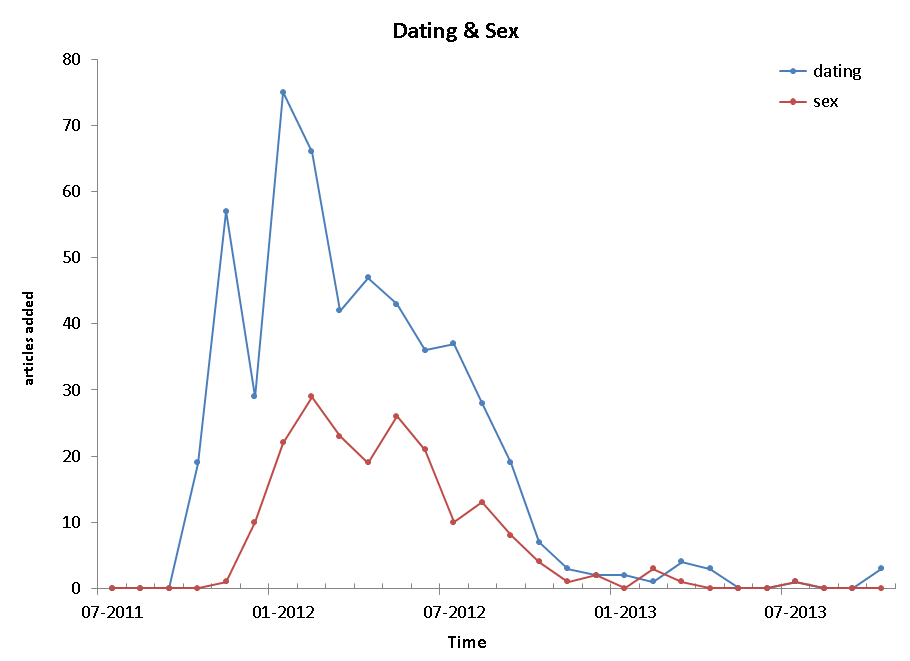 Dating line nrw