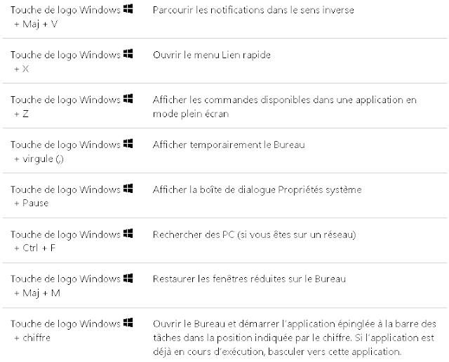 raccourcis clavier avec la touche de logo windows cours