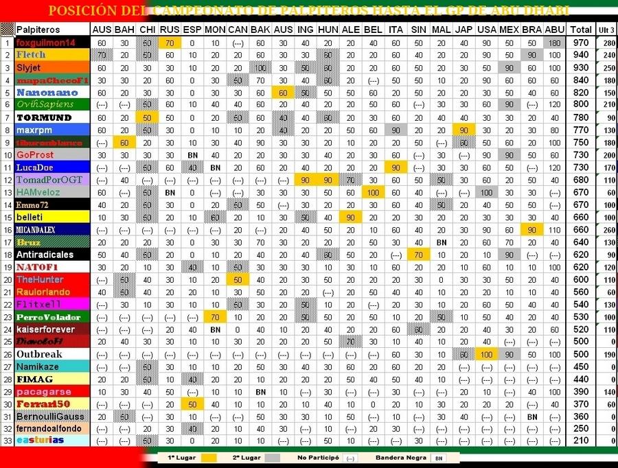 Campeonato de Pálpitos 2016 . CERRADO . Tabla%2Bdel%2BCampeonato%2BABU%2B16_900px