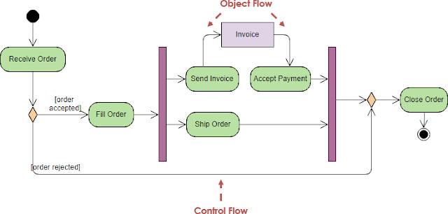 Gambar-Simbol-Activity-Diagram-3