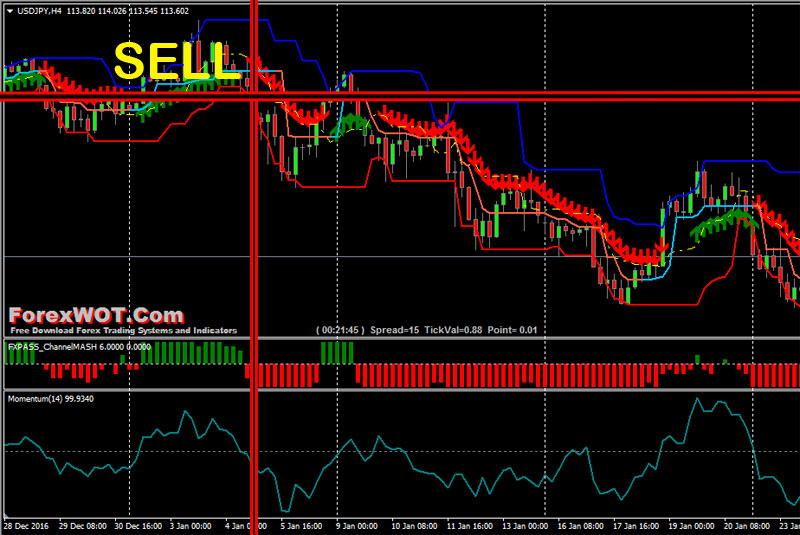 Donchian-Channel-Forex-SELL
