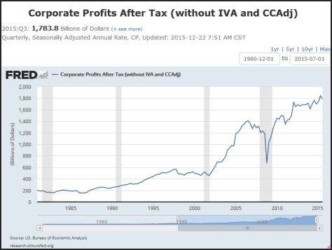 Historical corproate profits after taxes
