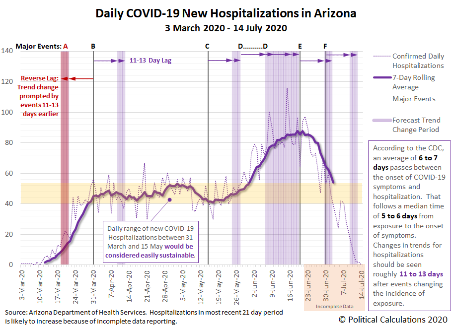 Daily COVID-19 New Hospitalizations in Arizona, 3 March 2020 - 14 July 2020