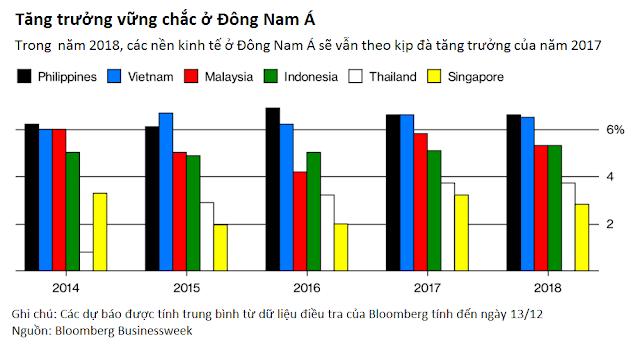 Nền kinh tế Việt Nam 2018 (8 tháng đầu năm và ước tính cả năm)