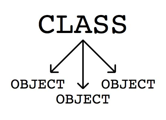 Classes and Objects in ActionScript 3