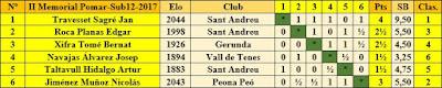 Clasificación final por orden del sorteo inicial del II Memorial Arturo Pomar Salamanca 2017, Sub-12