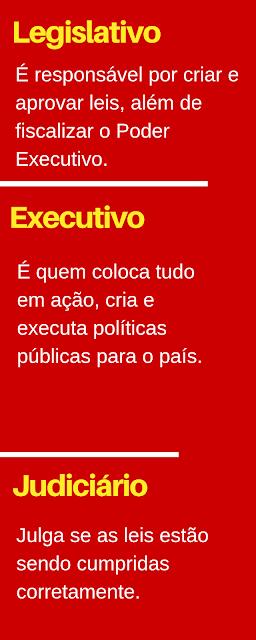 Infográfico político