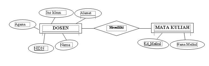 Ainy Account Entitas Relationship Diagram Erd