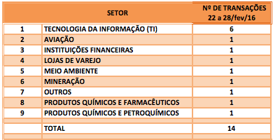 FUSÕES E AQUISIÇÕES - DESTAQUES DA SEMANA DE 22 a 28 fev 16 ~ Fusões ... 1809624ad5f73
