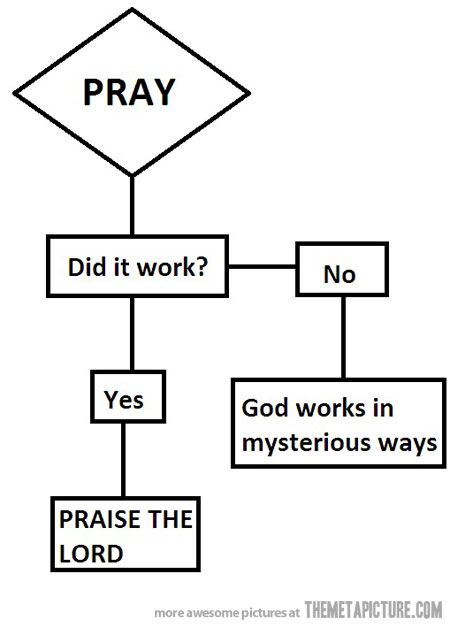 prayer logic