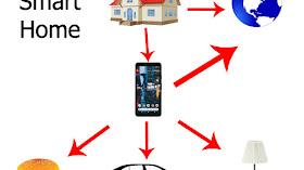 Apa Itu Teknologi Smart Home dan Keuntungannya