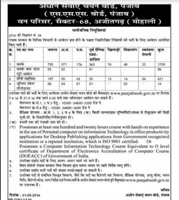 PSSSB (Punjab Subordinate Services Selection Board) Recruitment Notification 2016