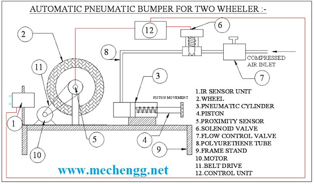 Working Of Automatic Pneumatic Bumper For Two Wheeler