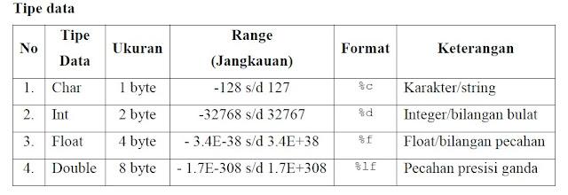 Tipe Data Dan Variabel Dalam Bahasa Pemrograman C (Bag 1)