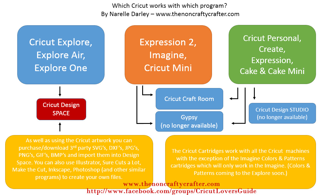 Cricut Craft Room Help: The Non-Crafty Crafter: Which Program Works With Which Cricut?