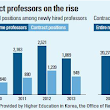 Contract professors on the rise in Korea