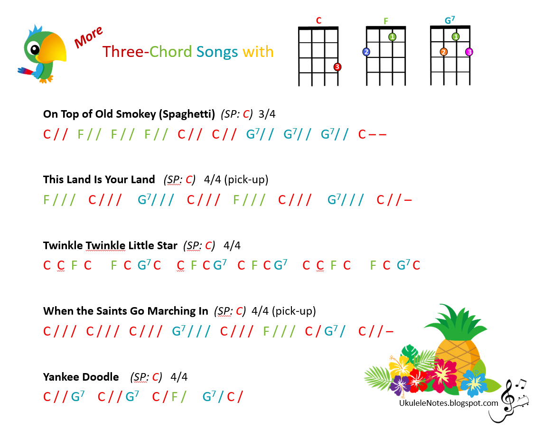 Jeris youkulele notes july 2016 three chord songs in c hexwebz Choice Image