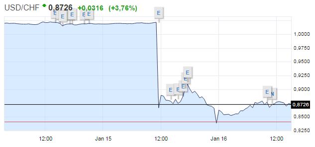 Курс доллара к франку