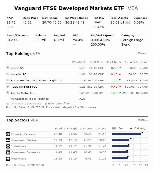 Vanguard FTSE Developed Markets ETF (VEA)