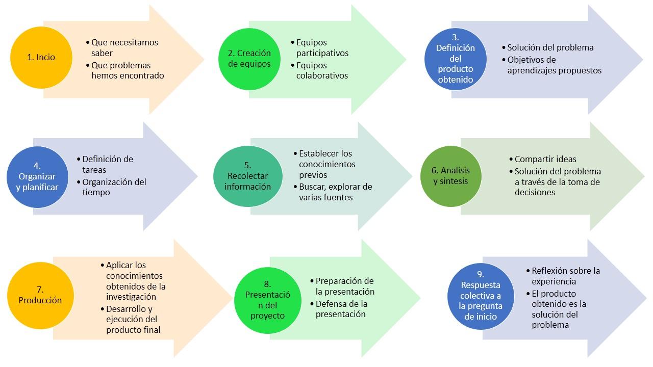 Nueva Estructura de Proyectos Escolares desde el 2017