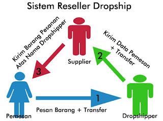 Bisnis Online Tanpa Modal MANTAP