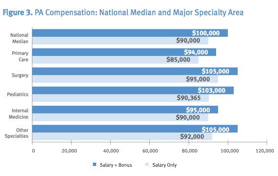 Trust Me, I'm a PA Student: 2013 AAPA Salary Report Review