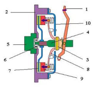 Soal Pilihan Ganda Sistem Kopling Teknik Otomotif Com
