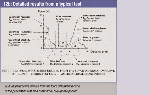 12b - detailed results from a typical test