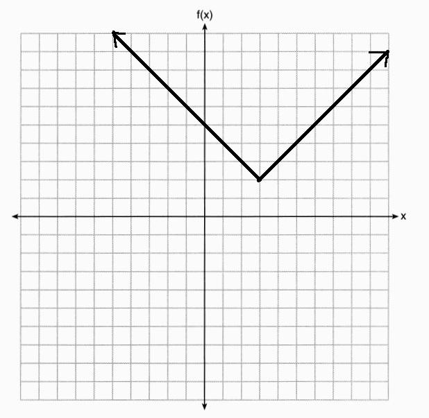 x, why?): January 2018 Common Core Algebra I Regents, Part 2