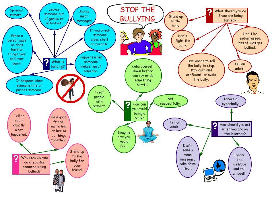 Freedom of Speech or Cyberbullying?