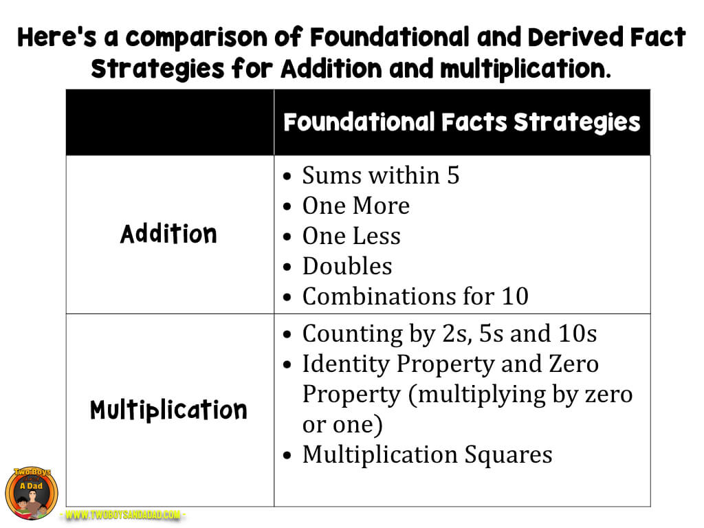 Comparison of the multiplication fluency strategies
