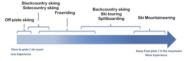 Niveau d'expérience en ski requise pour s'éloigner des pistes