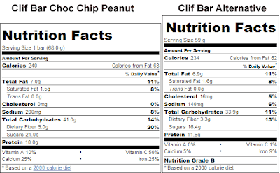 Nutritional Facts table comparing Clif Bar to my homemade protein granola bar